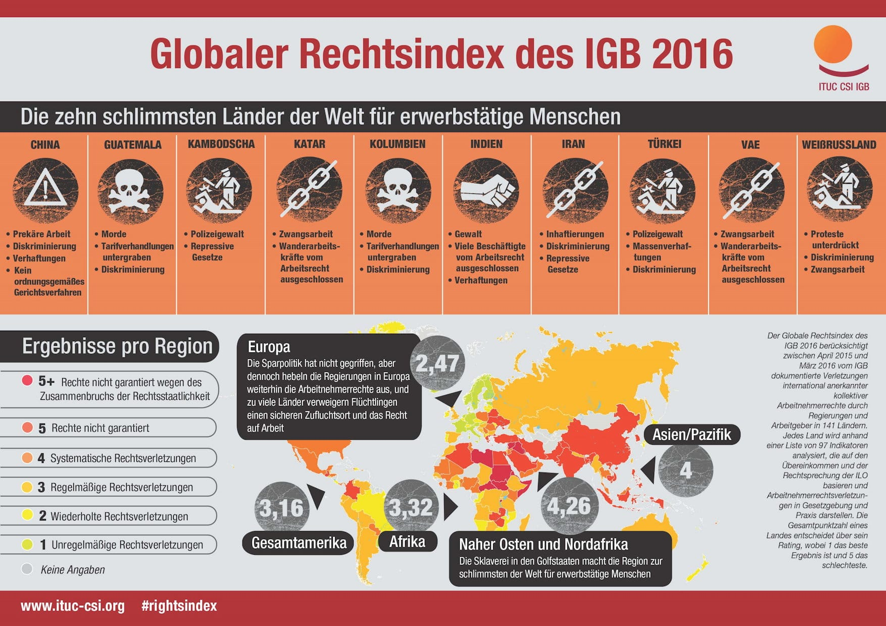 global-rights-index-2-globaler-rechtsindex-international-trade-union-confederation-arbeitnehmerrechte-entdemokratisierung-ausbeutung-rechtsverletzungen-kritisches-netzwerk.jpg