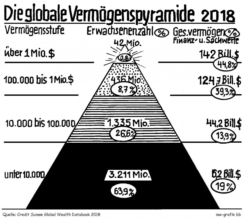 Globale-Vermoegenspyramide-2018-Kritisches-Netzwerk-Finanzwerte-Sachwerte-Vermoegensungleichheit-Credit-Suisse-Global-Wealth-Databook-Report-Vermoegensverteilung-Schnug