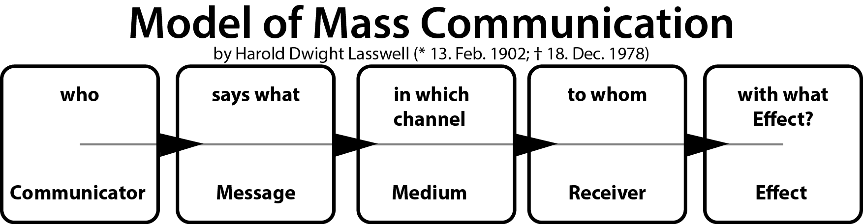 harold_dwight_lasswell_communication_model_mass_democracy_public_relations_psychopathology_politics_kritisches_netzwerk_propaganda_massenmedien_meinungsmanagement_demokratie.png