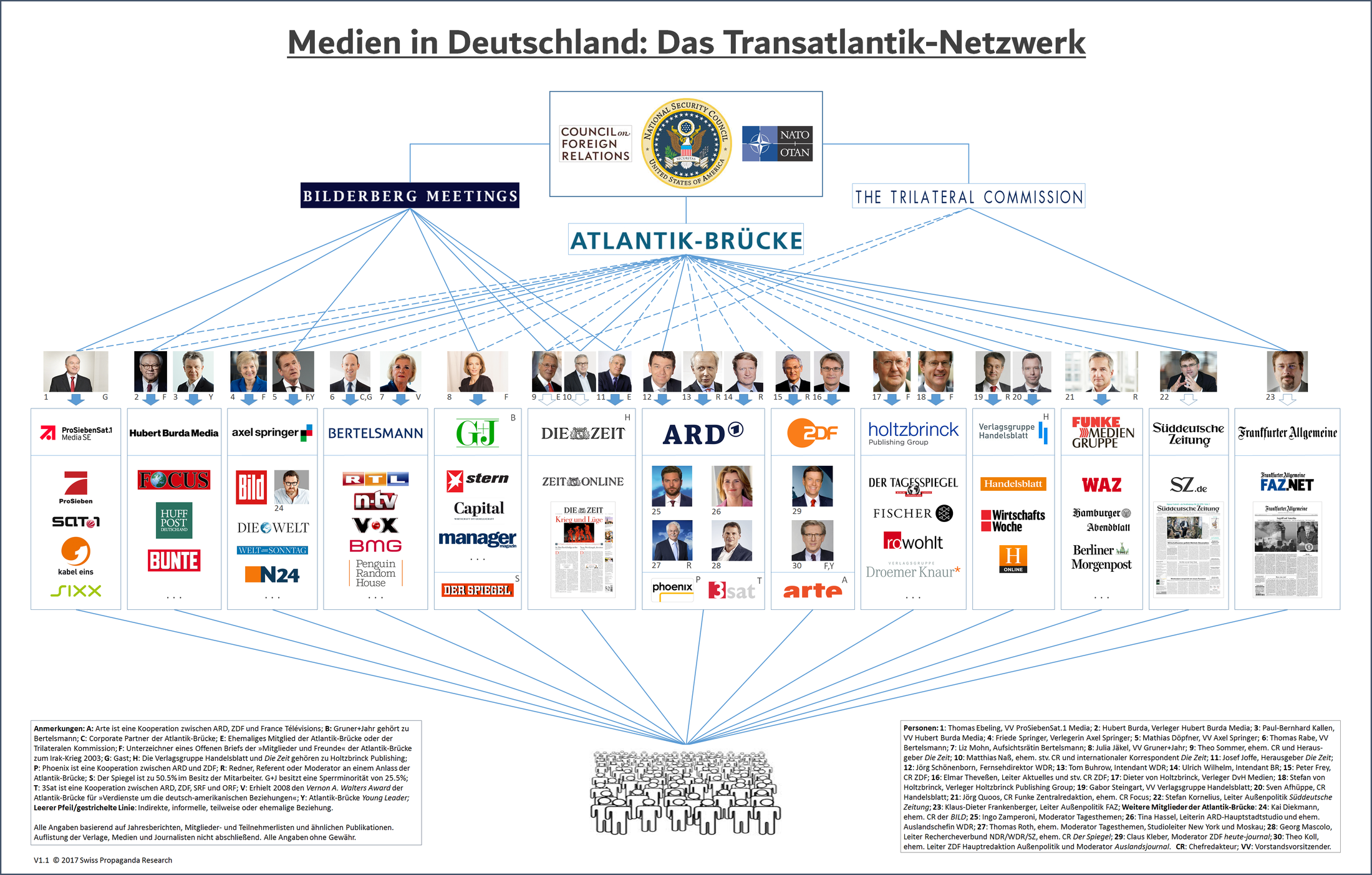 Transatlantik-Netzwerk-atlantik-bruecke-bilderberger-trilaterale-kommission-council-on-foreign-relations-geopolitische-propaganda-kritisches-netzwerk-Tagesschau-Tagesthemen-ARD-ZDF