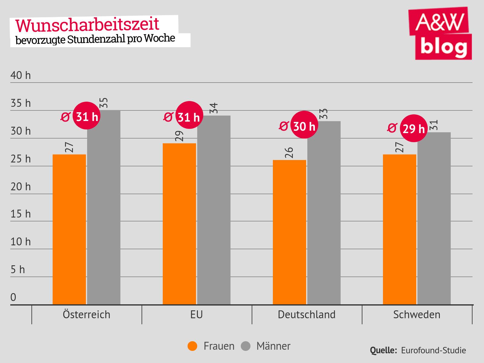 Kostenlose Casual-Dating-Website in Deutschland